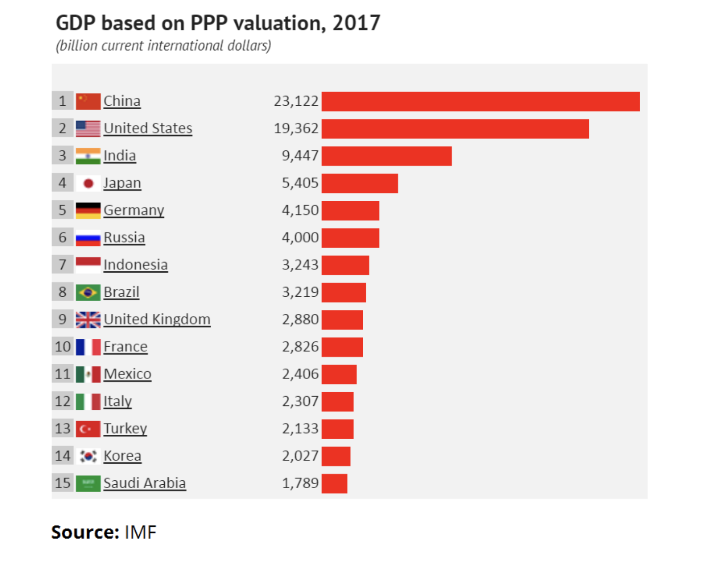 In PPP terms, China's GDP has long outstripped the US