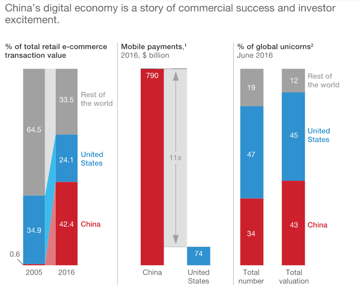 42 Of Global E Commerce Is Happening In China Here S Why