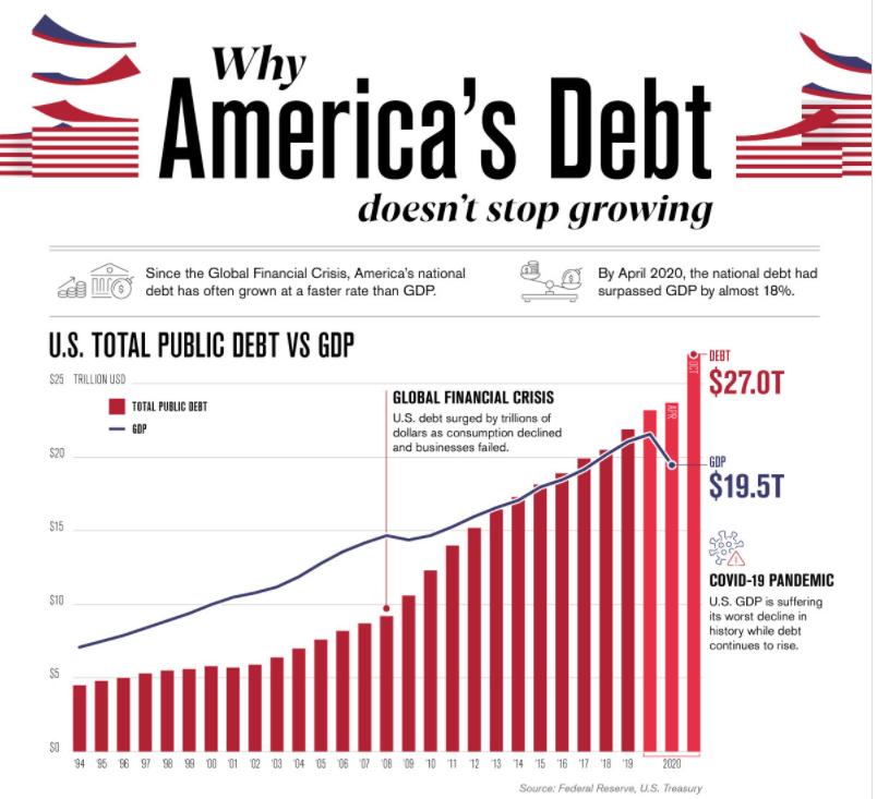 How big is America's public debt? | World Economic Forum