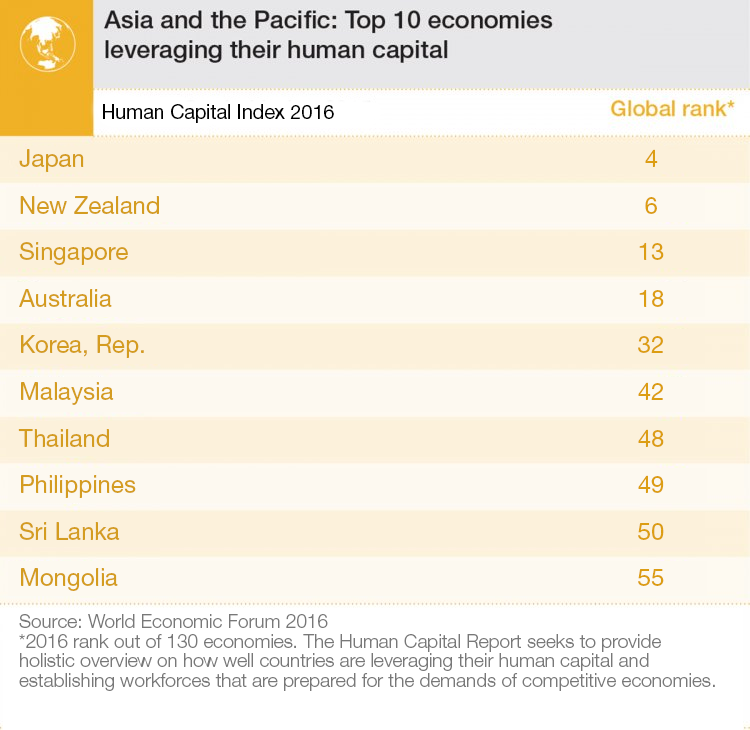 Asia and Pacific: top 10 economies leveraging their human capital