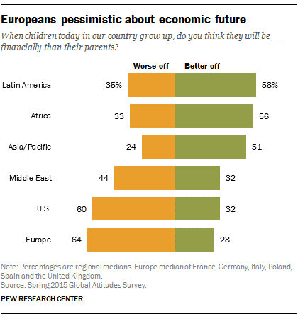Europeans are pessimistic about the future