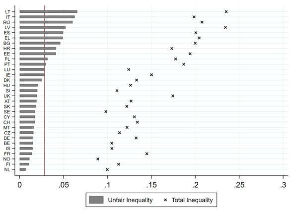 Notes: The gray bars indicate unfair inequality; the black crosses indicate total inequality according to the MLD metric. The vertical red line indicates the unweighted country average in unfair inequality.