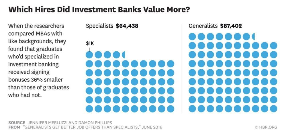 Which hires did investment banks value more?