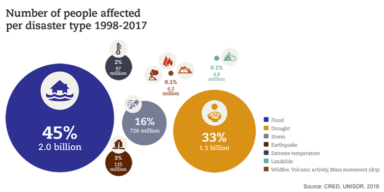 Number of people affected by disasters of different types between 1998 and 2017