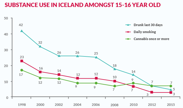 Iceland radically cut teenage drug use