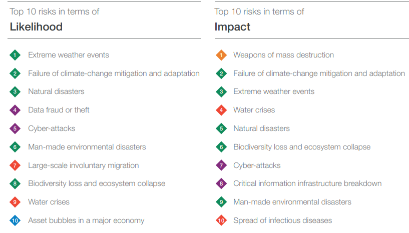 The Global Risks Landscape 2019