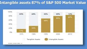 Intangible assets comprise 87% of the S&P 500's market value
