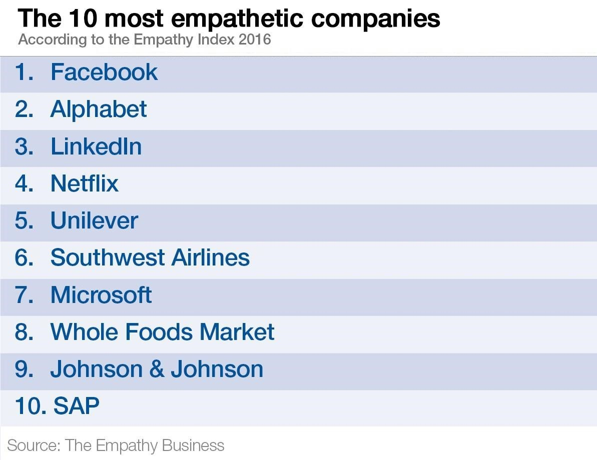 The 10 most empathetic companies