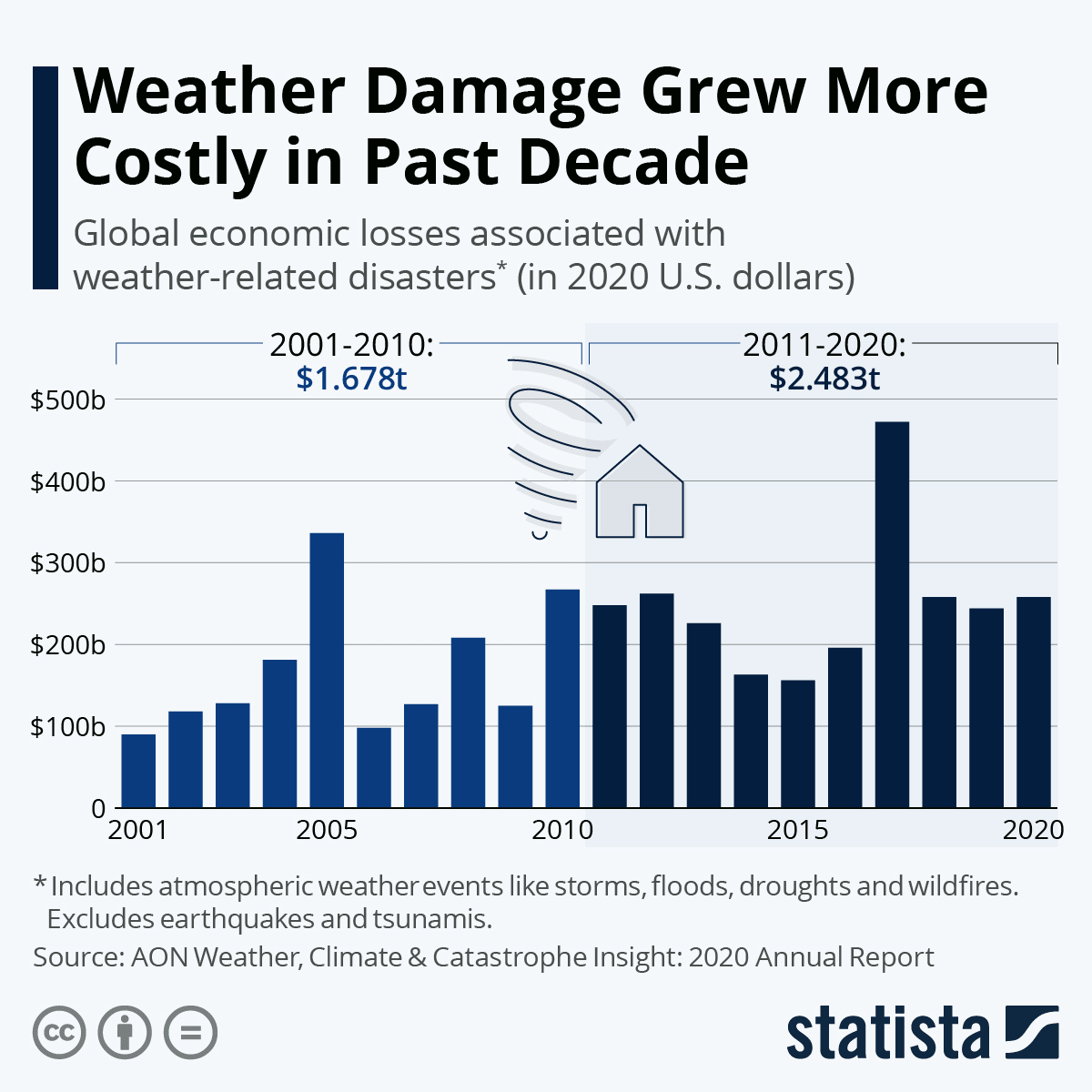 this chart shows how weather damage grew more costly in the last decade