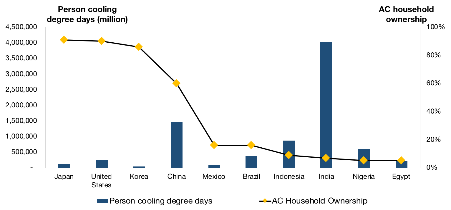 Cooling demand versus current AC ownership in different parts of the world