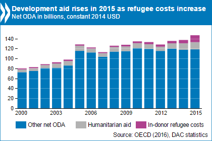 Development aid rises in 2015 as refugee costs increase.