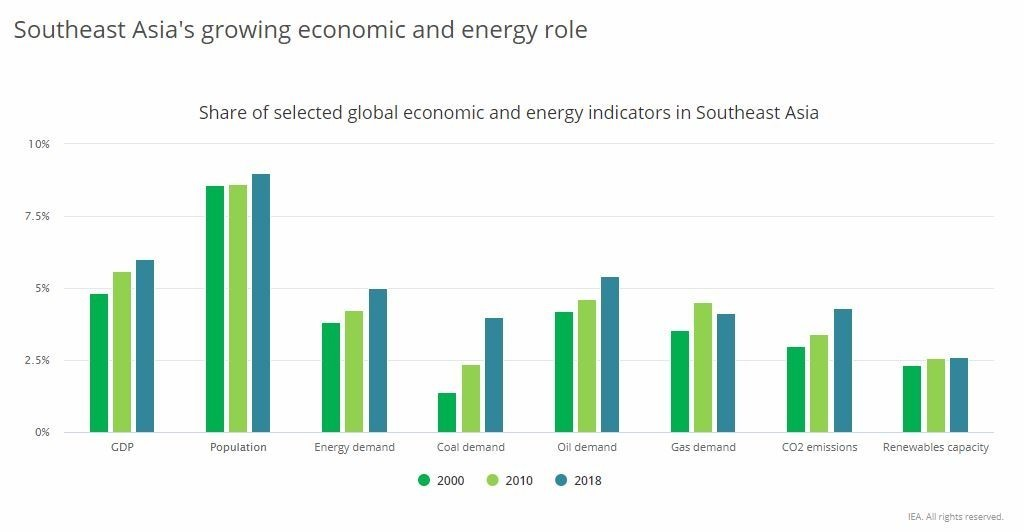 This chart shows the share of selected global economic and energy indicators in Southeast Asia.