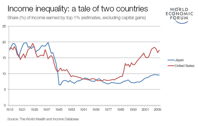 Think you know Japan? These 5 charts will make you think