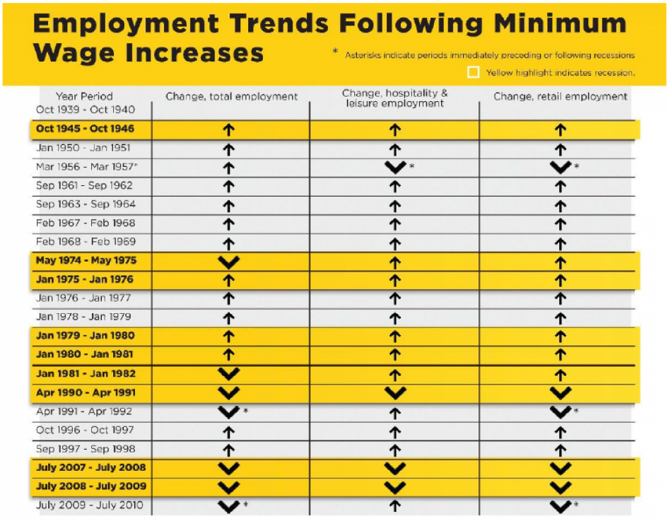 Employment trends following minimum wage increases