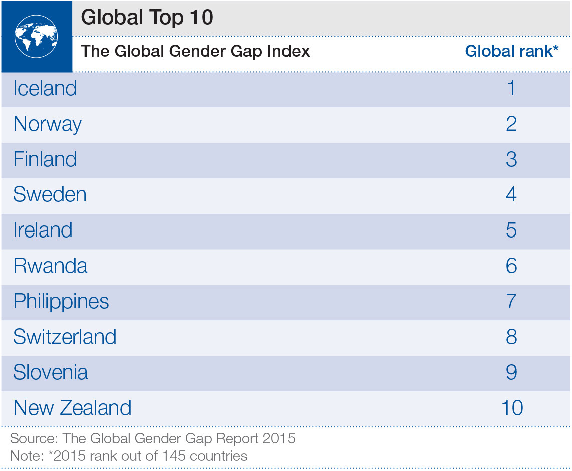 Top 10 countries from the Global Gender Gap report 2015