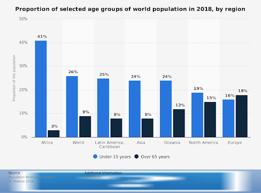 How populations compare by age