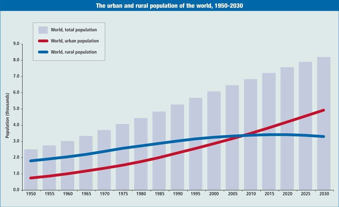 Changes in urban and rural populations across the globe to 2030