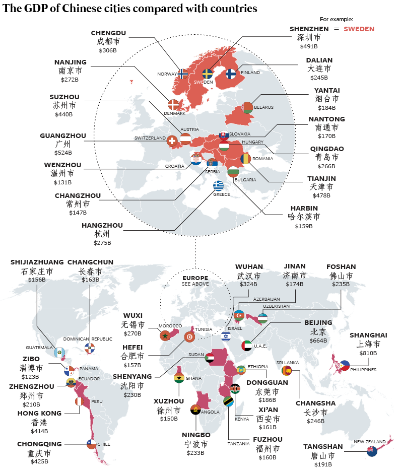 China has countless cities each with a higher economic productivity than entire countries.