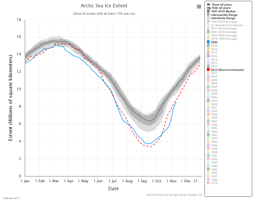 Cambios en el hielo marino del Ártico