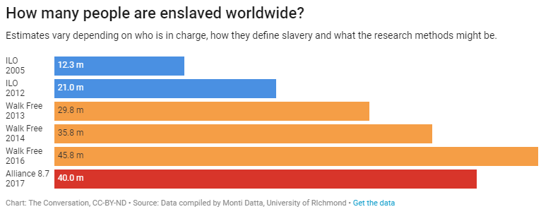 How many people are enslaved in the world today? | World