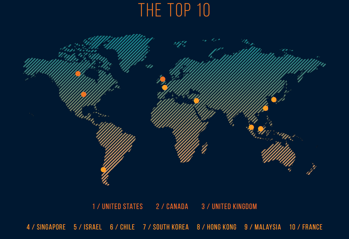 Top 10 best economies for social entrepreneurship