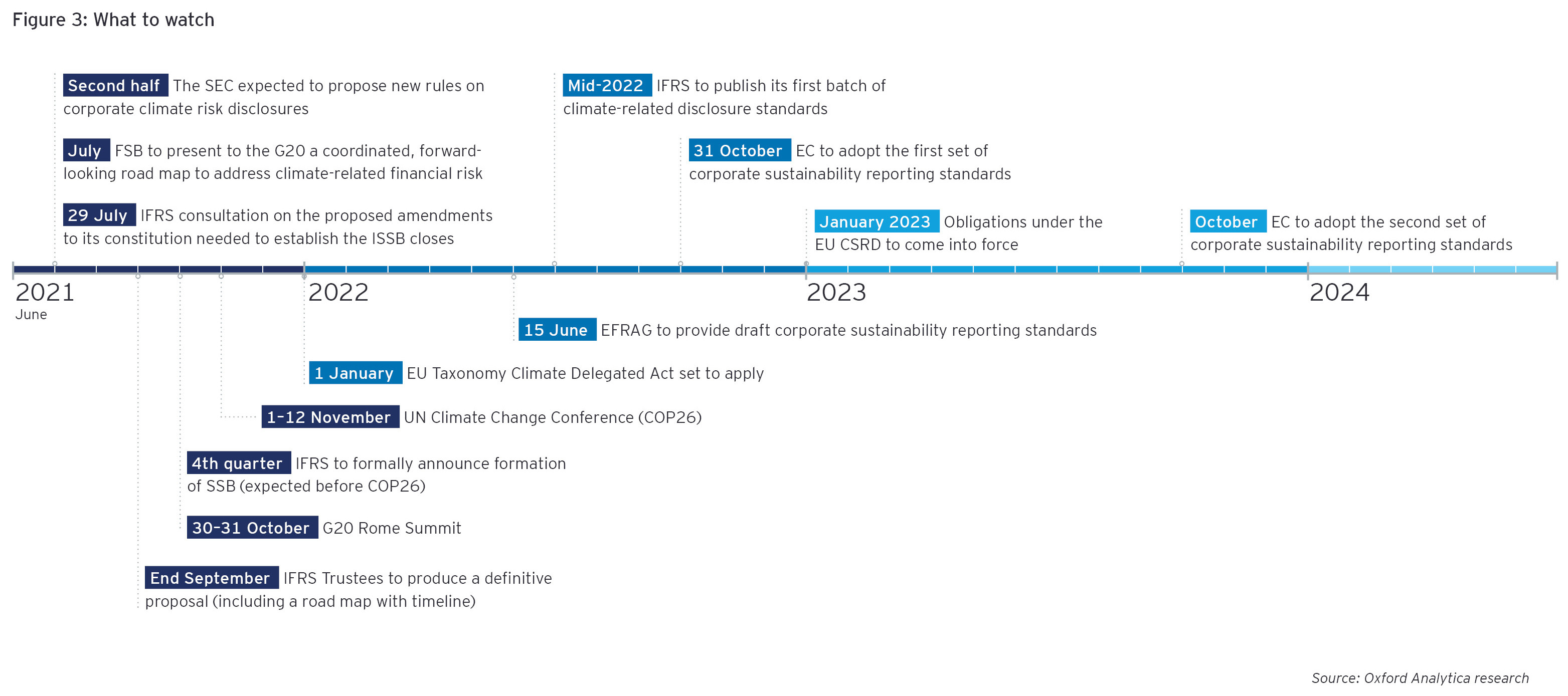 A chart showing the timeline of changes to reporting regulations