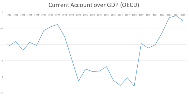 OECD countries borrow from emerging market countries: Current account over GDP