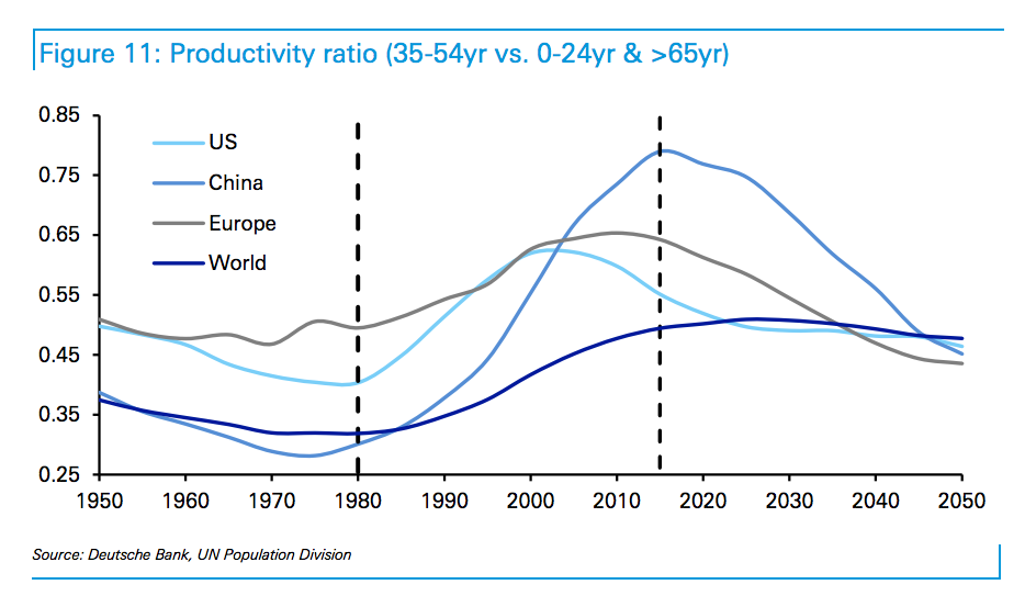Productivity ratio