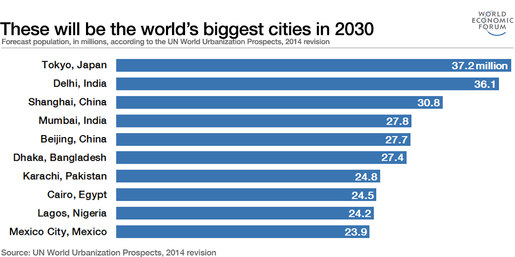 These will be the world's biggest cities in 2030