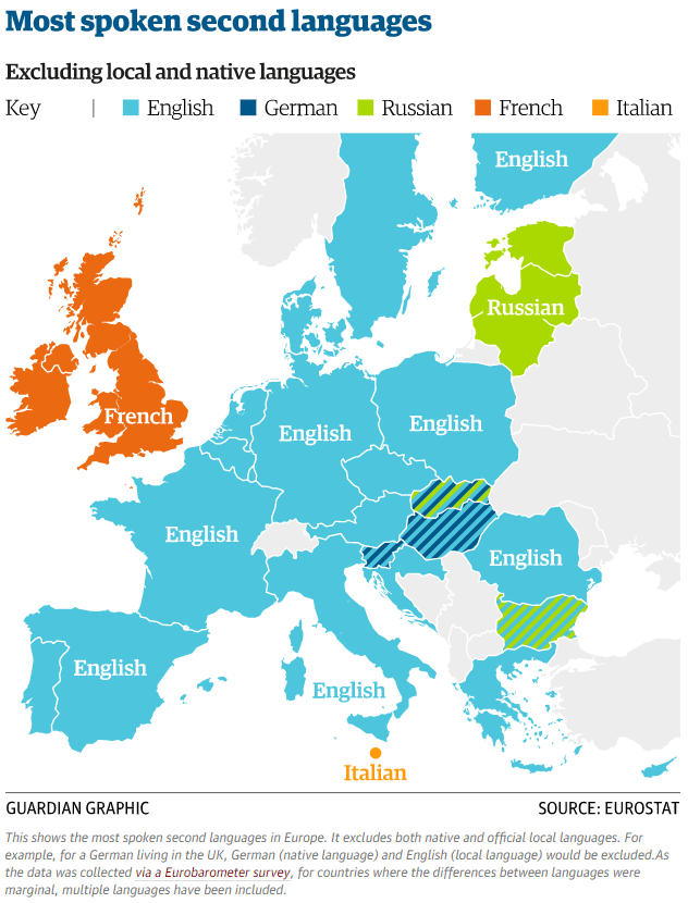 the trouble with speaking english as a second language  world  the most spoken second languages in europe