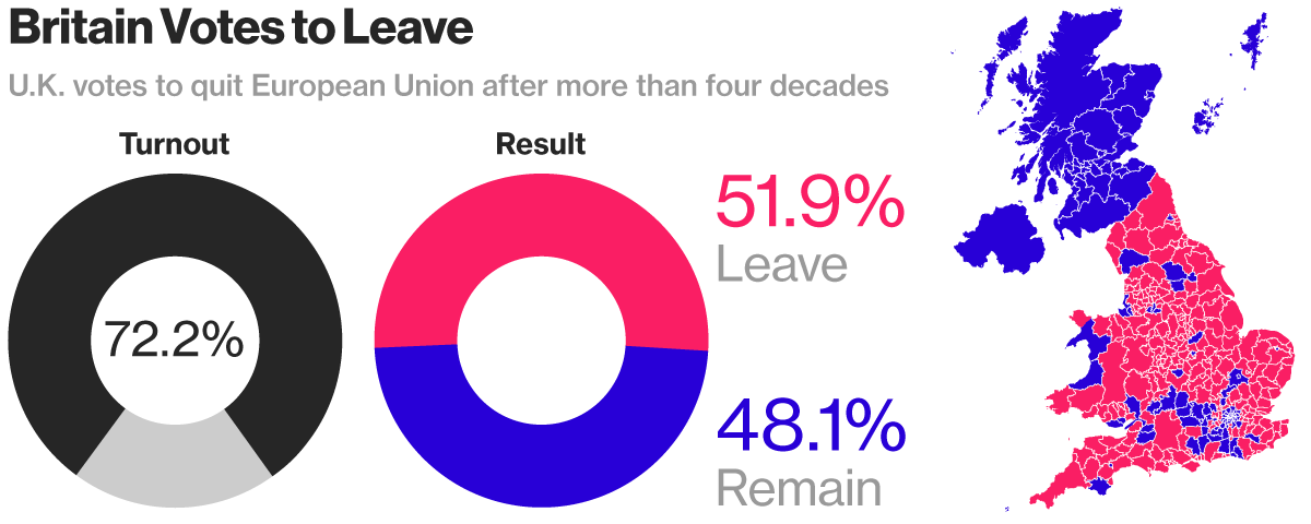 Britain votes to leave the EU