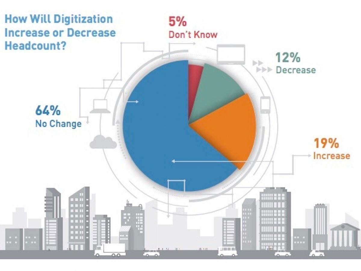 How will digitization increase or decrease headcount?