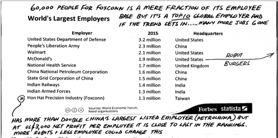 World's largest employers with annotations. 60,000 people for foxconn is a mere fraction of its employee base but it's a top10 global employer and if the trend sets in... many more jobs gone.