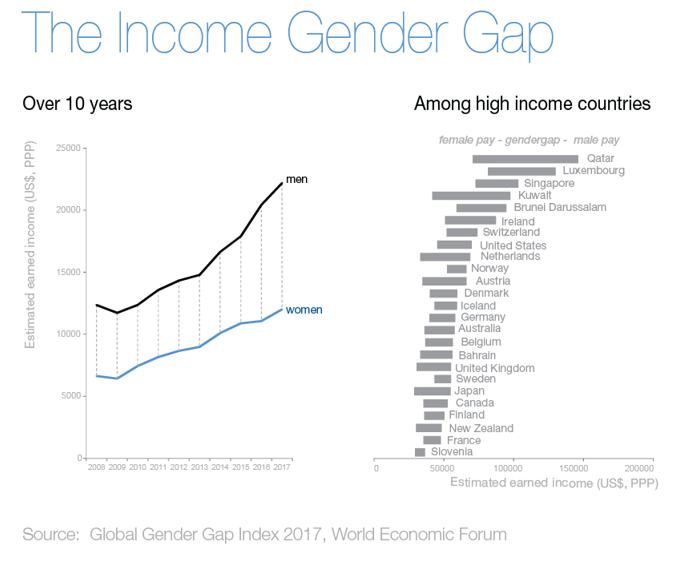How the gender pay gap looks around the world