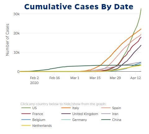 Key Milestones In The Spread Of The Coronavirus Pandemic A Timeline World Economic Forum