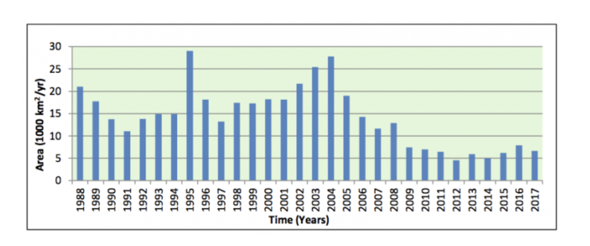 The annual deforestation rate in the Amazon: this has declined significantly since the early 2000's