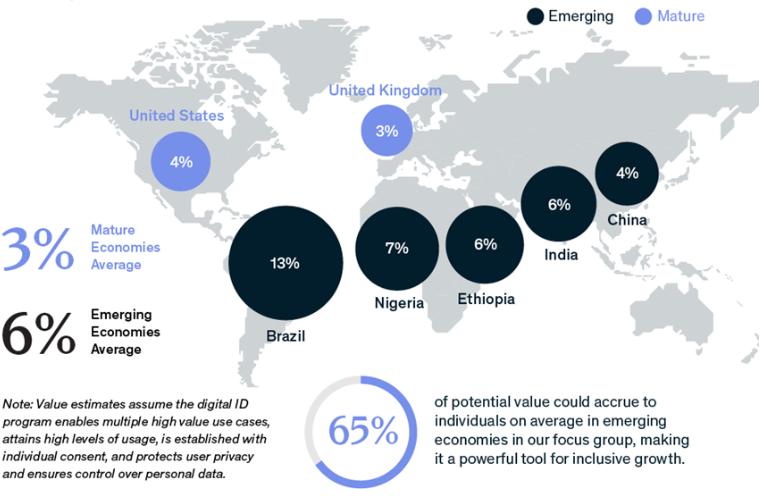 Unlocking global value
