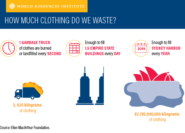 weforum.org - These are the economic, social and environmental impacts of fast fashion