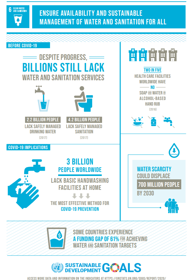 Water availability and sanitation.
