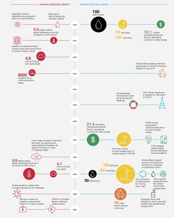 Un diagrama de la transición energética durante la última década