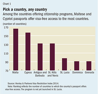 Countries where you can buy citizenship | World Economic Forum