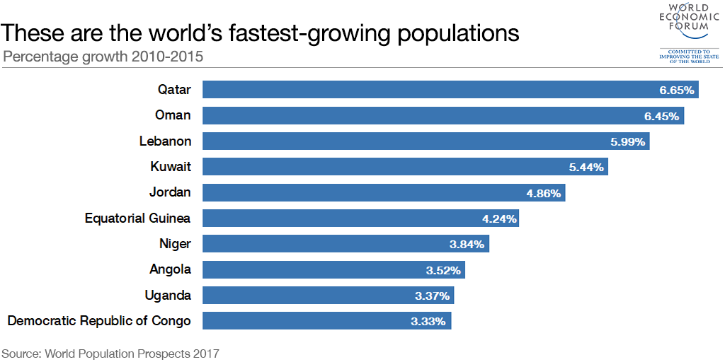 weforum.org - The world's fastest-growing populations are in the Middle East and Africa. Here's why