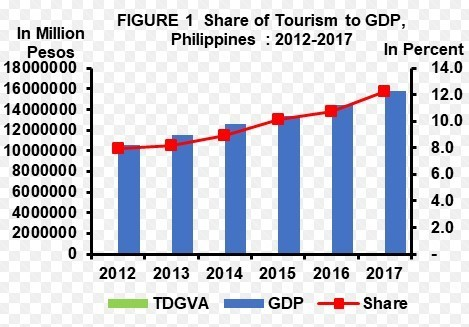 Tourism is increasingly important to the Philippines economy - but at what cost?
