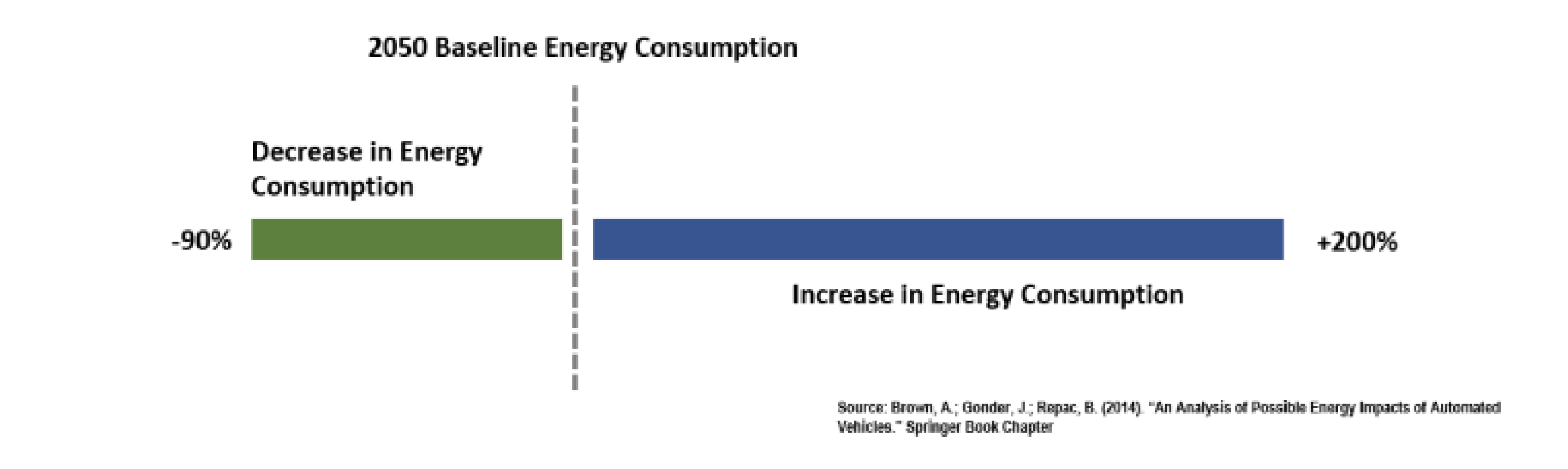 2050 baseline energy consumption forecasts for autonomous vehicles
