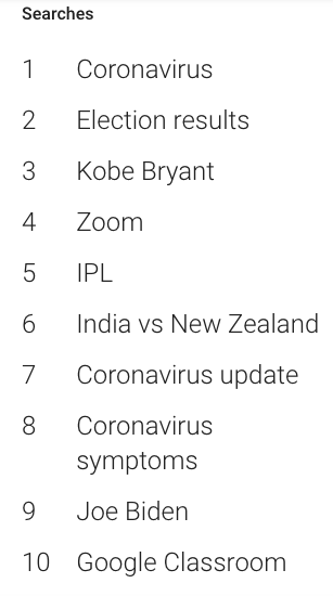 a list showing the top ten google searches of the year.