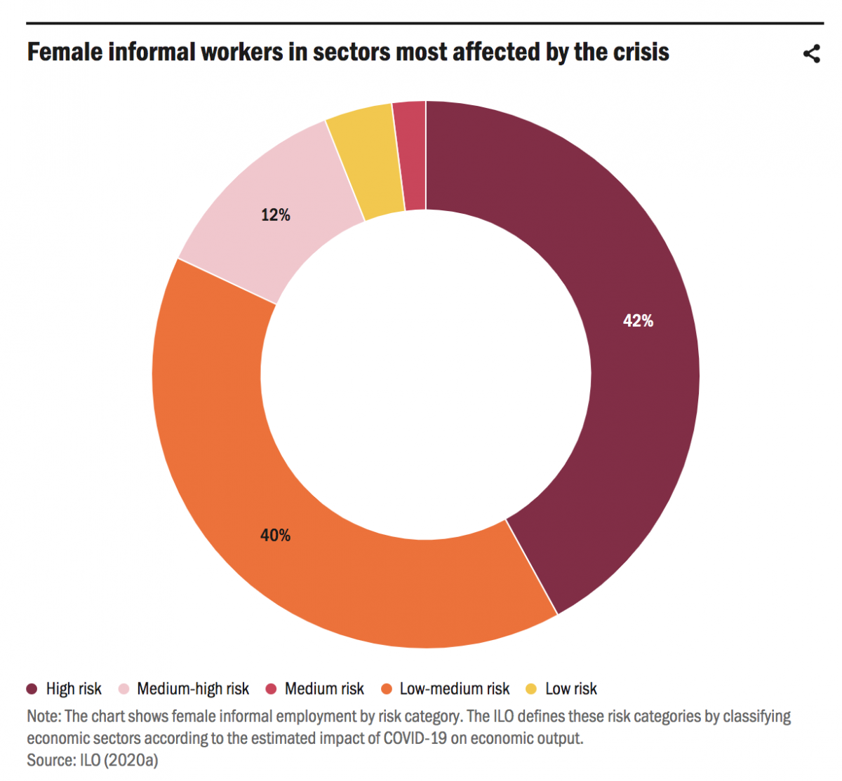 Female informal workers in sectors most affected by the crisis