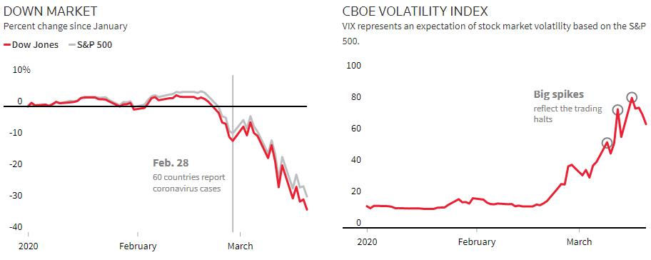 coronavirus pandemic economy stocks market exchange shares bonds trading commission volatility health disease infection finance