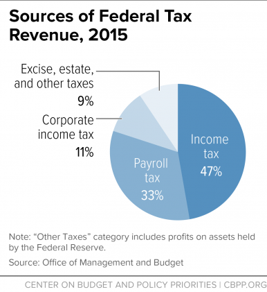 170106-federal tax revenue 2015 sources Source Center on Budget and Policy Priorities