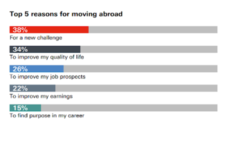 What living abroad does to your self-awareness | World Economic Forum