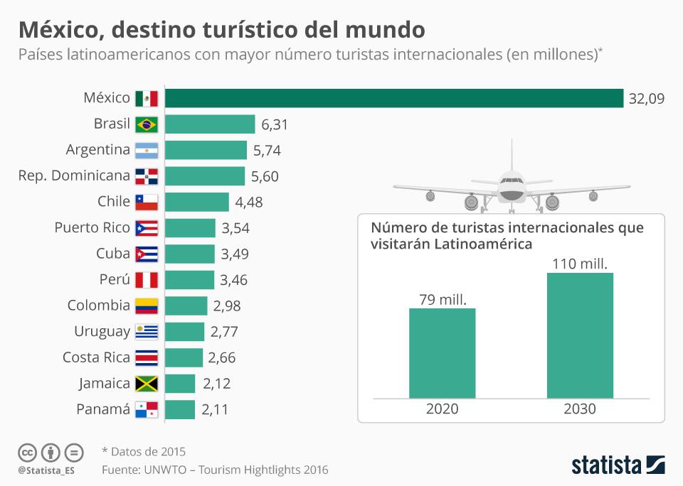 México, líder turístico de Latinoamérica | Foro Económico